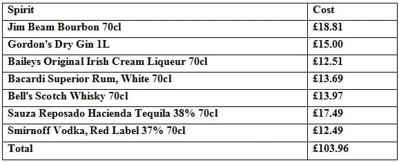 Cost of UK Spirits
