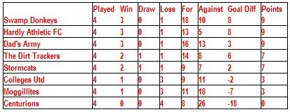 After 4 games