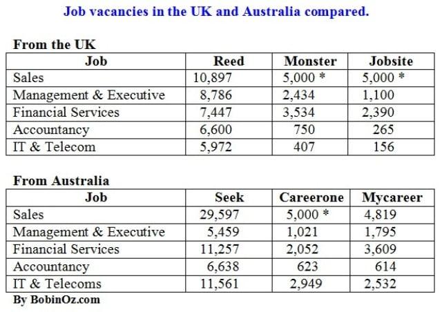 Job Search Australia UK