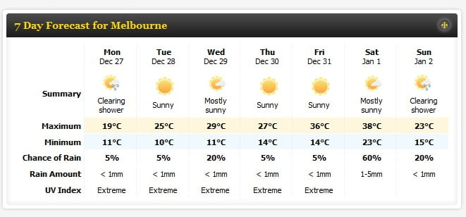 Melbourne 7 day weather forecast