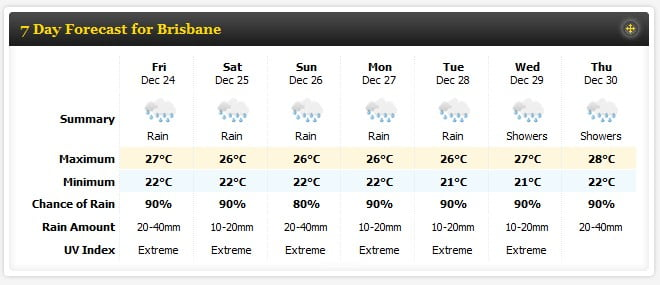Brisbane Weather Forecast