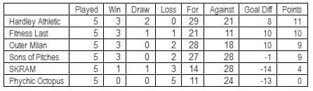 Outdoor League Table