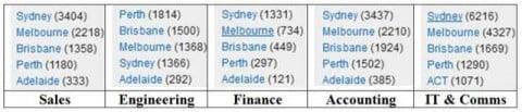 Job vacancy locations Australia