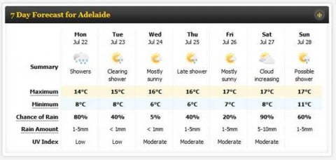 Adelaide Winter Weather