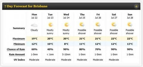 Brisbane Winter Weather