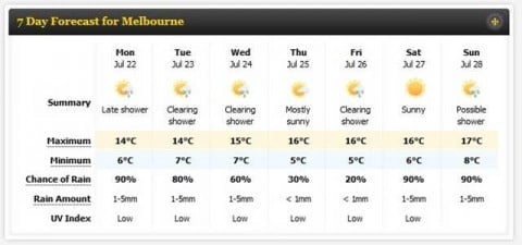 Melbourne Winter Weather