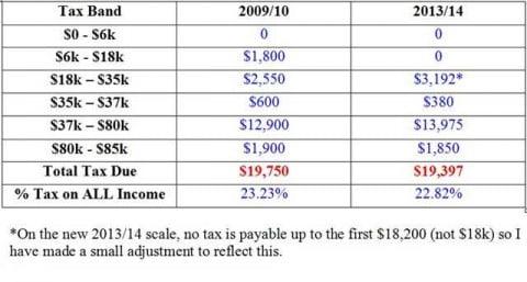 Old tax v new