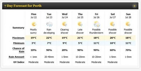 Perth Winter Weather