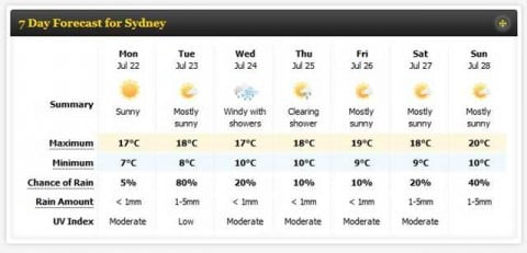 Sydney Winter Weather