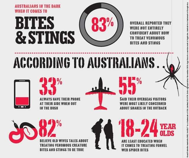 Australian bites and stings - 2