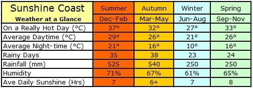 Sunshine Coast Annual Weather