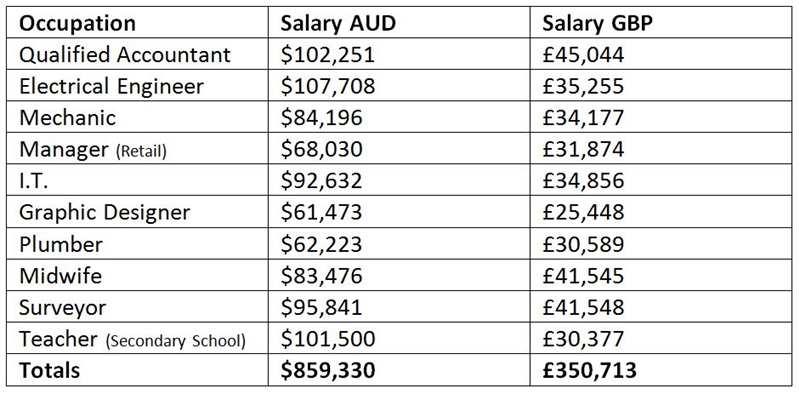australian and uk salaries compared 2015