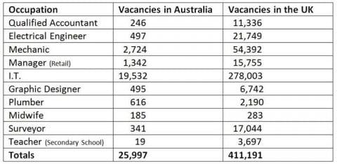 Job Vacancies Compared