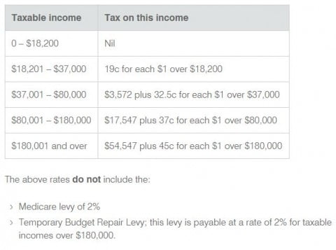 tax rates 2015-16