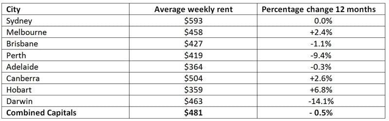 rents-chart