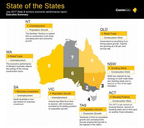 state of states 2017