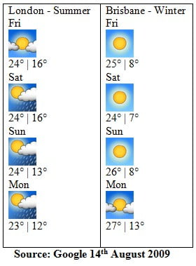 Google Weather 15th - 18th  August