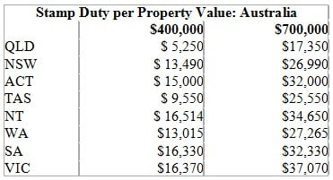 Stamp Duty Examples in Australia