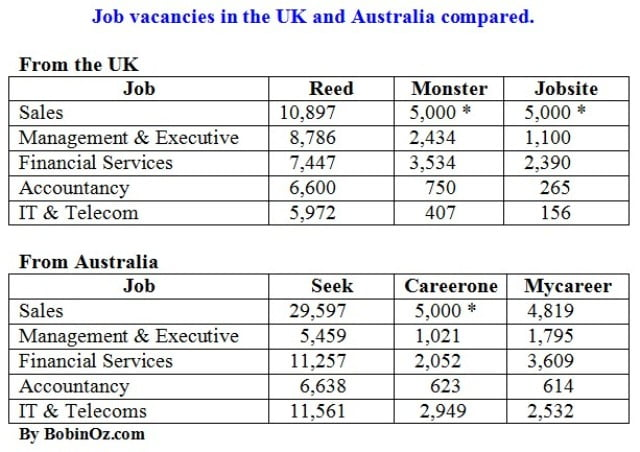 Job Search Australia UK
