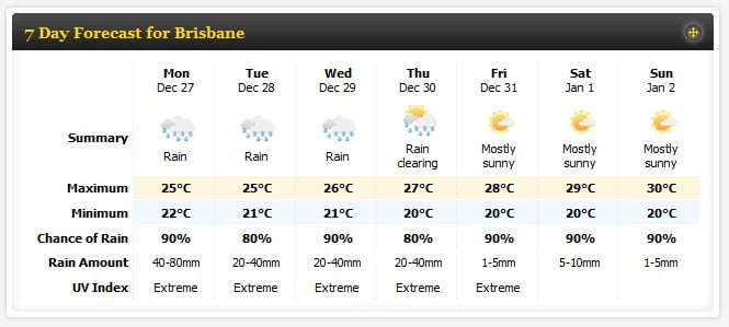Brisbane 7 day weather forecast