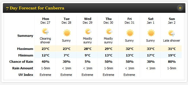 Canberra 7 day weather forecast