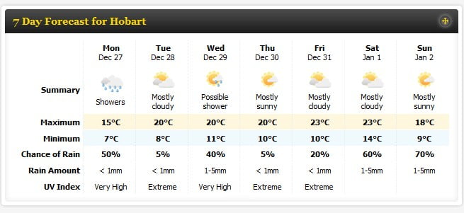 Hobart 7 day weather forecast