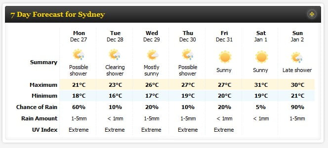 Sydney 7 day weather forecast