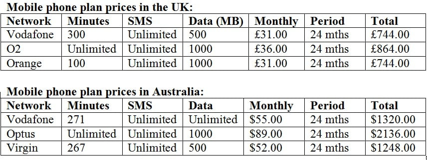 Mobile Phone Plans Compared Uk And Australia