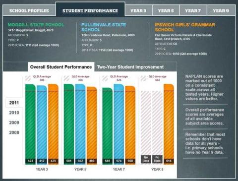 schools compared