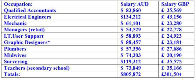 Salaries compared Aus & UK