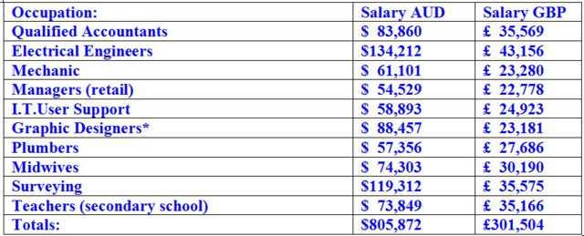 Salaries compared Aus & UK