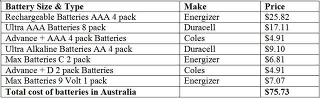 Cost of Australian Batteries