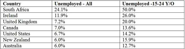 Unemployment figures 2014: