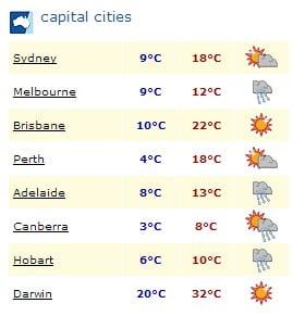 Australia's winter weather
