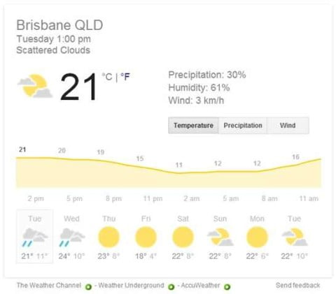 Brisbane weather