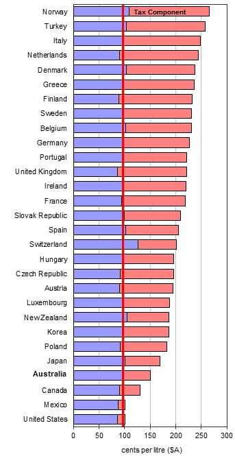 OECD Fuel Prices