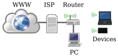 home-networking