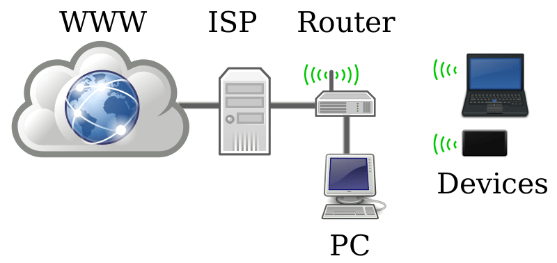 Image result for internet connection