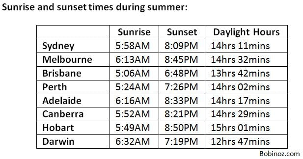 Australia Summer sunrise and sunset times