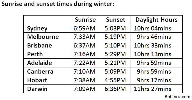 Australia winter sunrise and sunset times