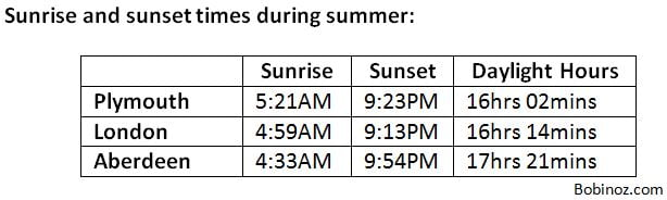 UK Summer sunrise and sunset times