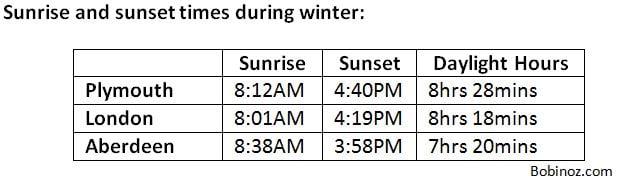UK Winter sunrise and sunset times