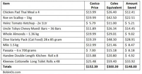 costco costs