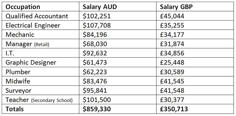 Job Salaries Compared Australia Uk