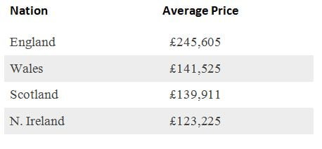 Nation House Prices