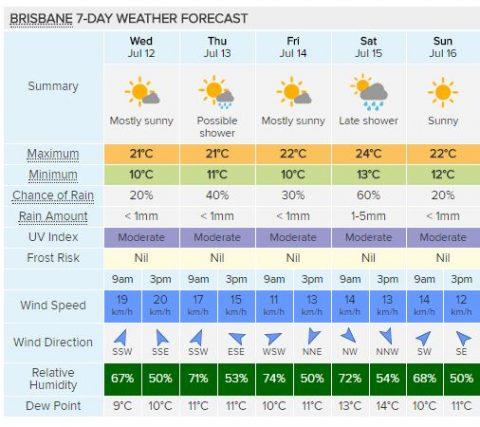 Brisbane 5 day