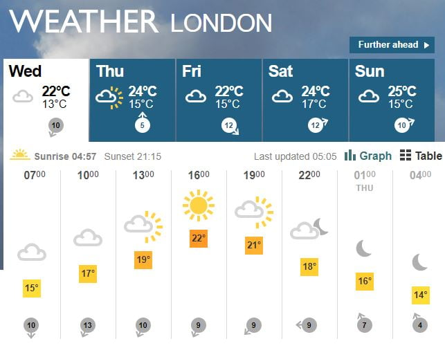 London 5 Day Courtesy Of Bbc Weather