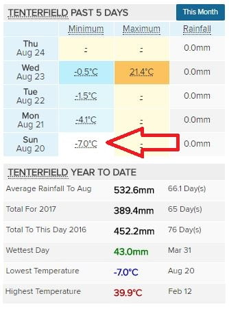Tenterfield Temperature