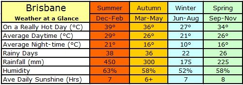 Brisbane Annual Weather