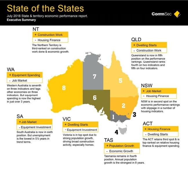 states 2018